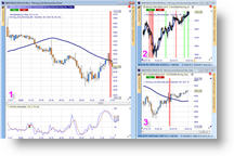 Trading strategie trader Carsten Umland, Simplified Trading, Reversal en Moving bars